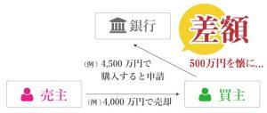 不動産取引 カキアゲ イメージ図